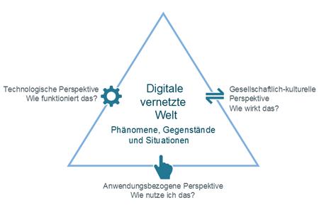 Dreieck der Dagstuhl-Konferenz: Wie funktioniert das? Wie nutze ich das? Wie wirkt das? Fragen zur digitalen, vernetzten Welt
